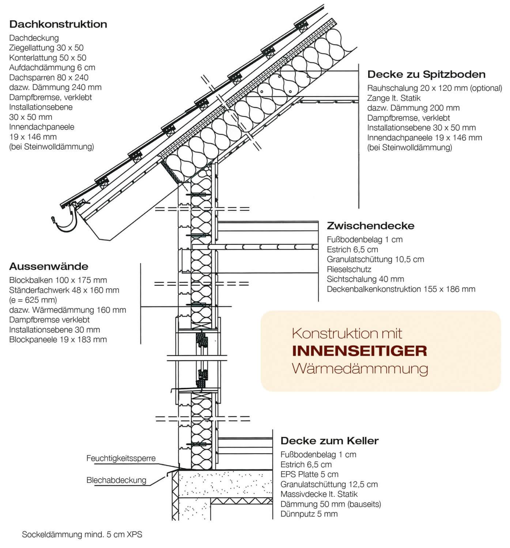 ^ Home - Scandinavian Blockhaus